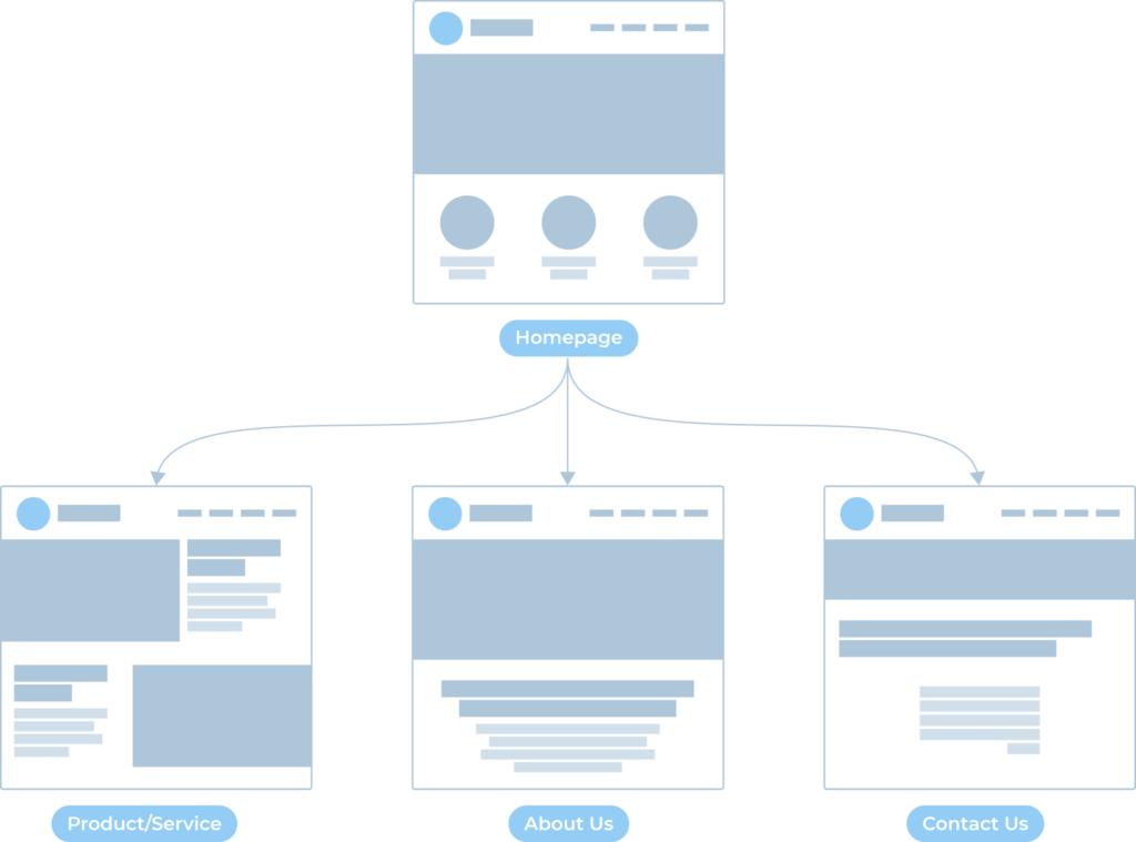 Basic website information architecture